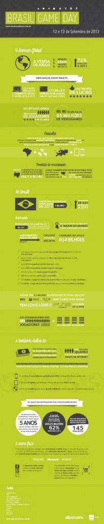 infografico Brasil Game Day