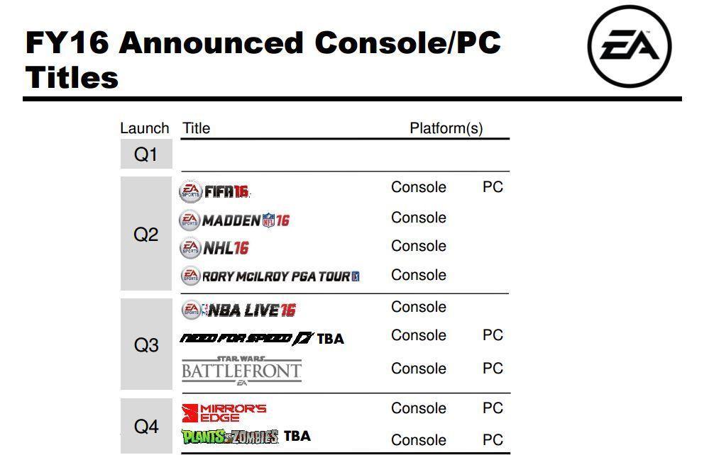 EA Lançamentos 2015