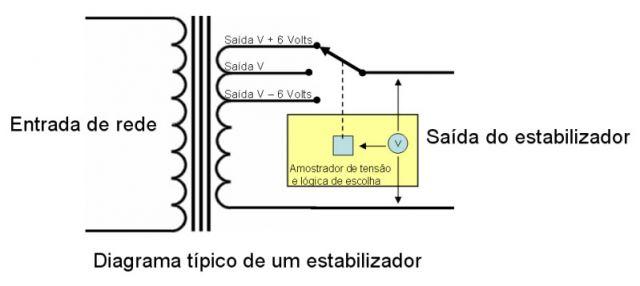 diagrama _estabilizador