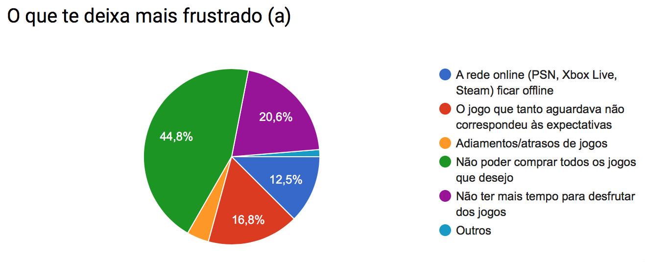 Pesquisa_frustrado