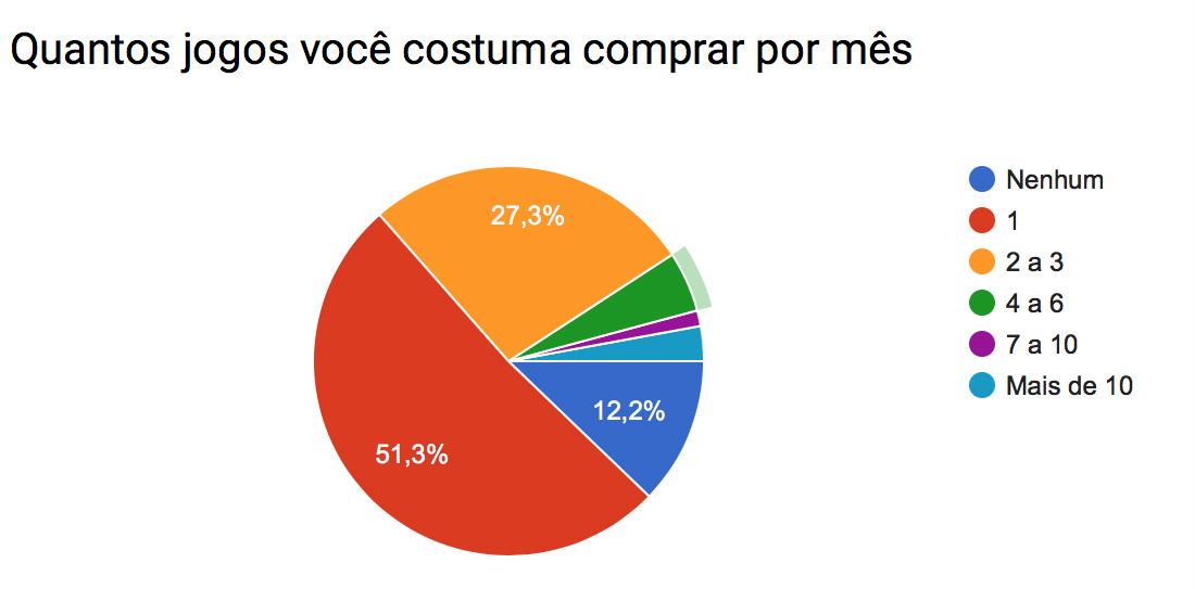 Pesquisa_jogos_mes