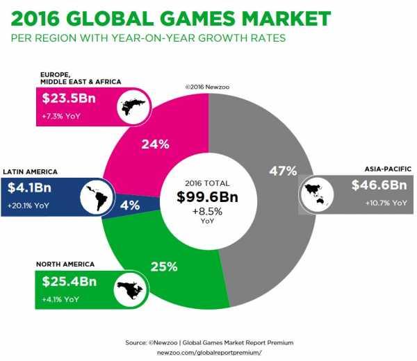 Pesquisa_mercado_games2016_asia