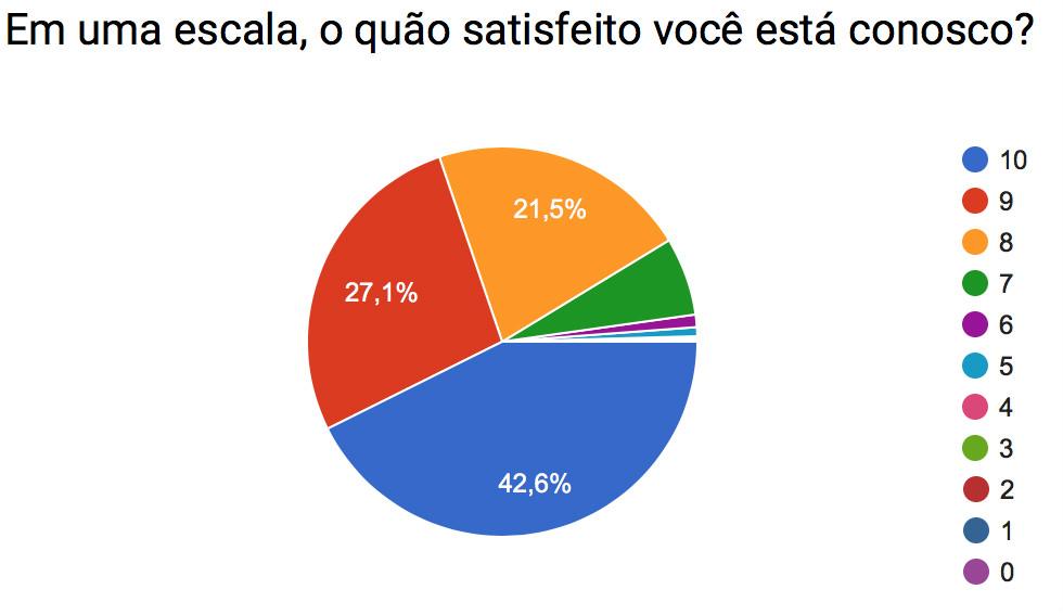Pesquisa_satisfeitos