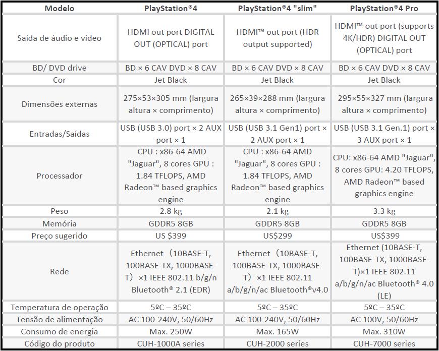 compare-modelos-playstation-4